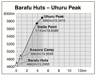 Barafu Huts to Uhuru Peak