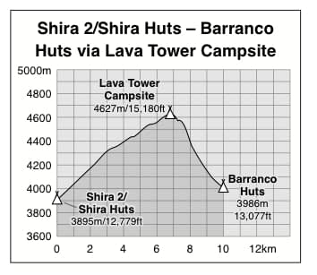 Shira 2 to Barranco Huts