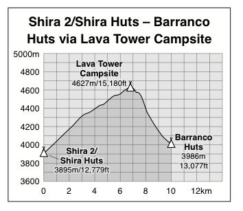 Shira 2 to Barranco Huts