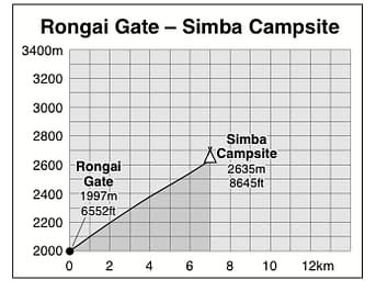 Rongai Gate to Simba Camp