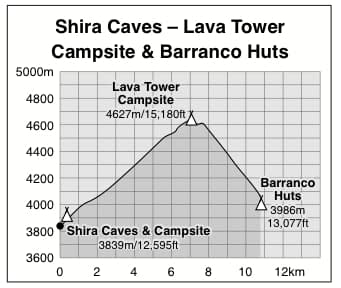 Shira Caves to Barranco Huts