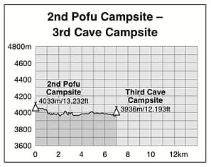 2nd Pofu to 3rd Cave Campsite