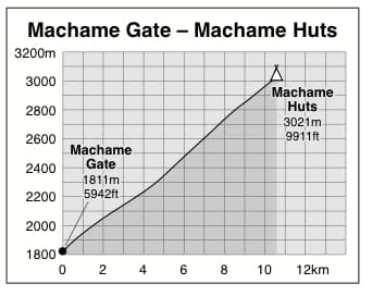 Machame Gate to Machame Huts