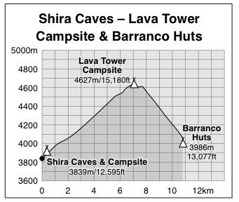 Shira Caves to Barranco Huts