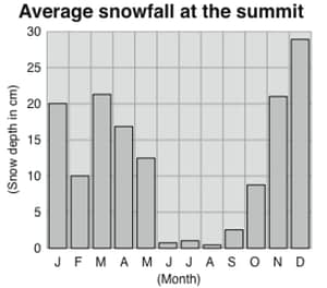 Chart of snowfall at the summit of Kilimanjaro